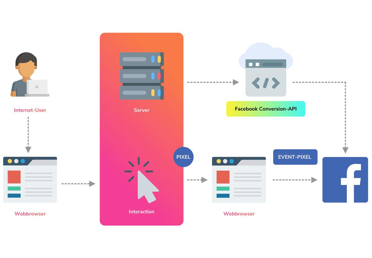 Informationsgrafik zum neuen Conversion-Tracking von Facebook 2021