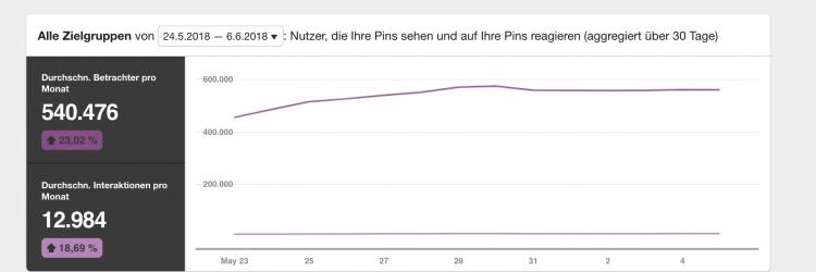 Reichweite bei Pinterest Analytics