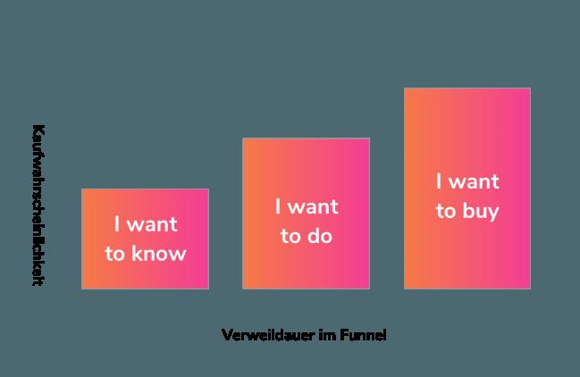 Micro Moments im Onlinemarketing