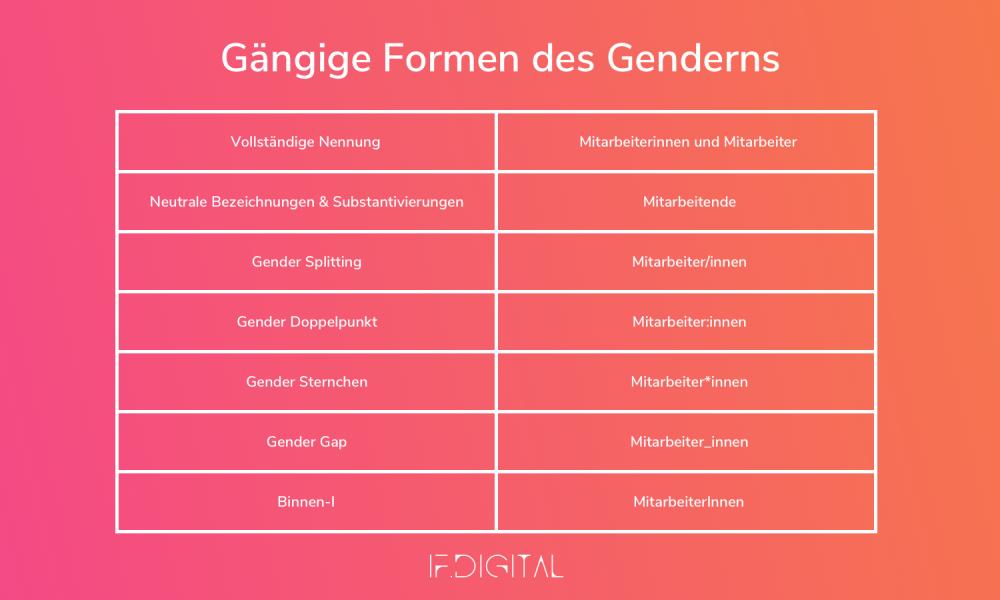 Tabelle mit den Beispielen üblicher Formen des Genderns