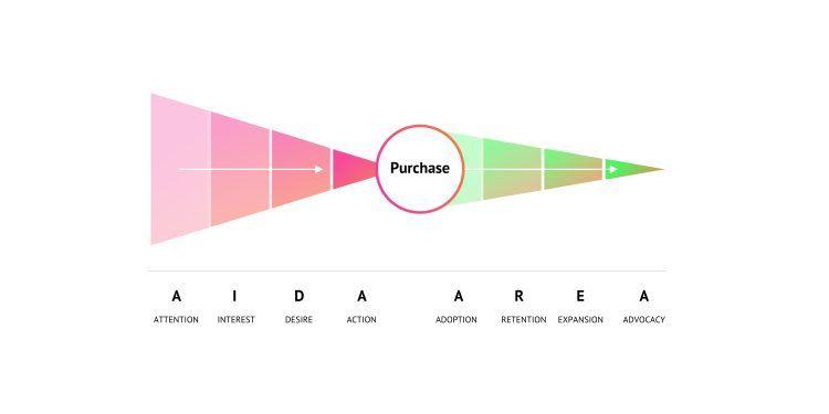 Digitaler Sales Funnel mit der AIDA Formel